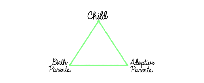 Triangle with Child, Birth Parents, and Adoptive Parents at the points.